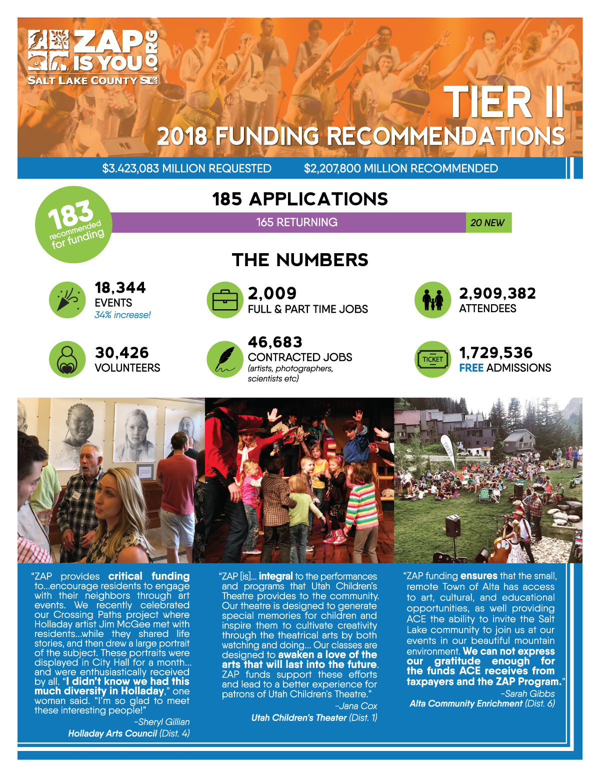 Tier II Funding At A Glance
